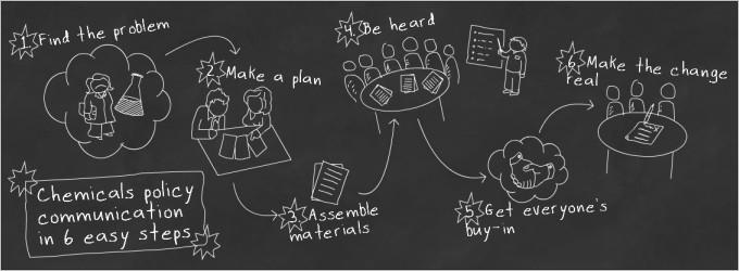 Problem - Plan - Materials - Understood - Consensus - Action